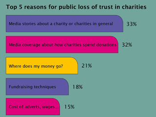 Challenges ahead for charities